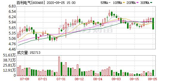 百利电气(600468)龙虎榜数据(09-25)