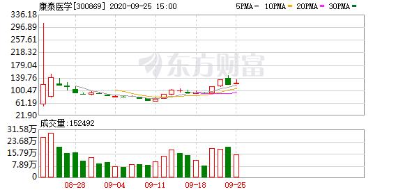 康泰医学(300869)龙虎榜数据(09-25)