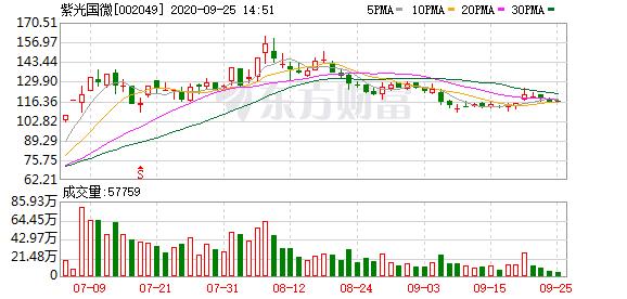 紫光国微股东户数减少1213户,户均持股50.34万元