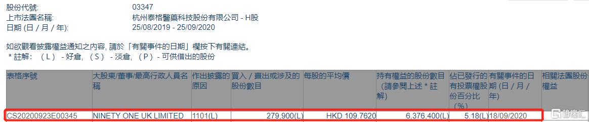 泰格医药(03347.HK)获NINETY ONE UK LIMITED增持27.99万股