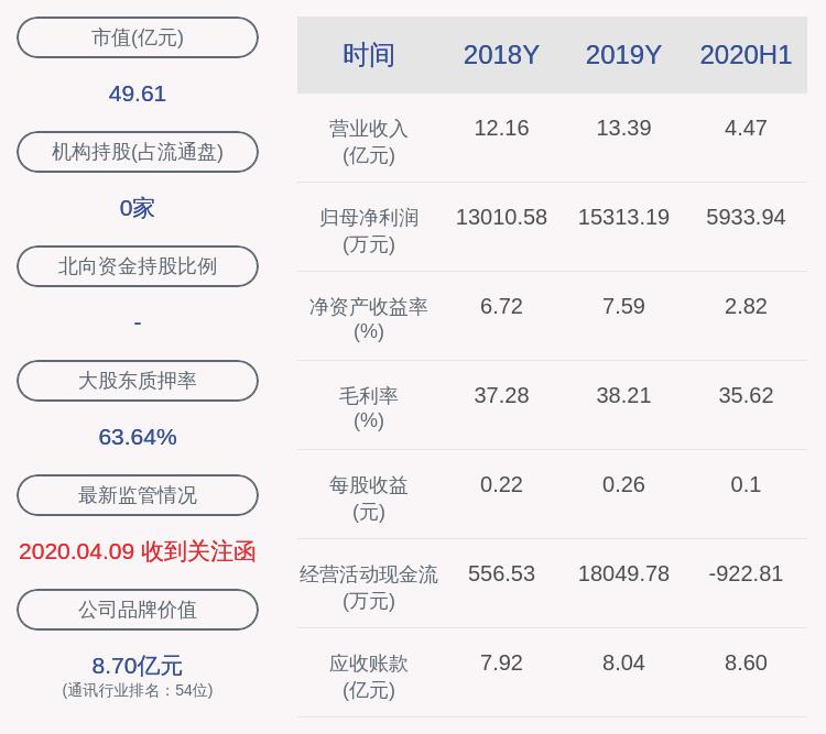 佳讯飞鸿:实控人郑贵祥解除质押220万股