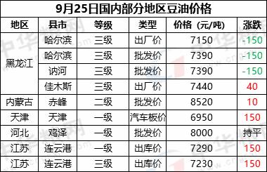 9月25日国内部分地区豆油价格汇总