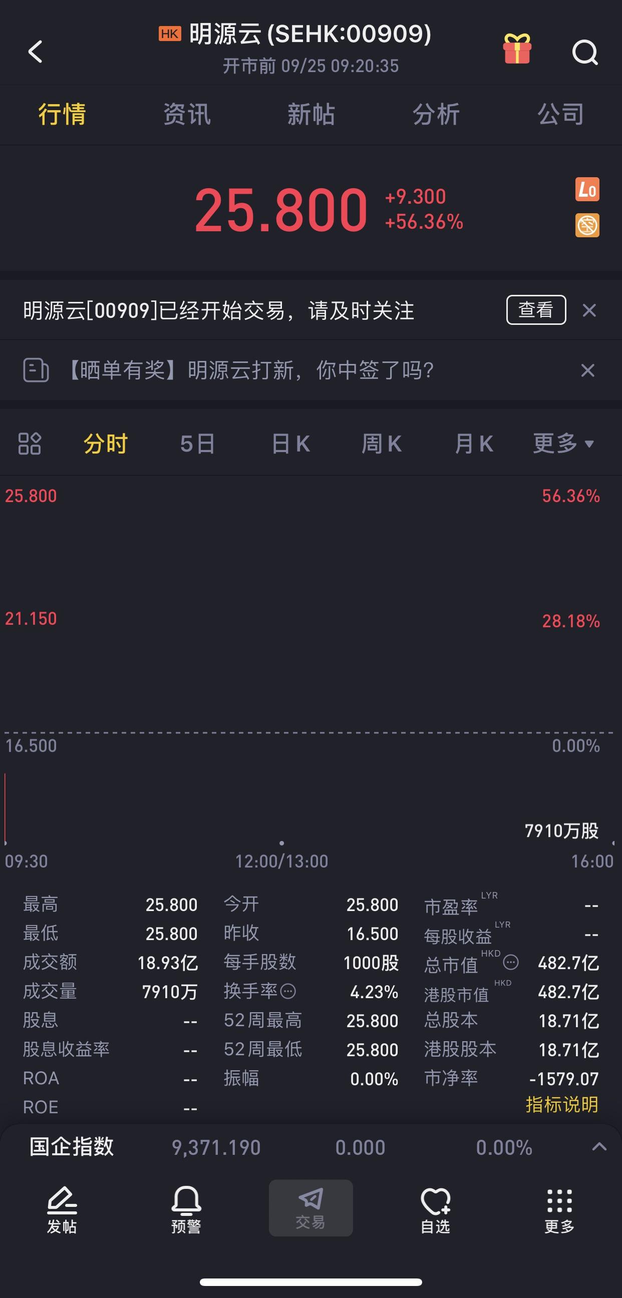 明源云港交所挂牌,上市首日高开56.36%
