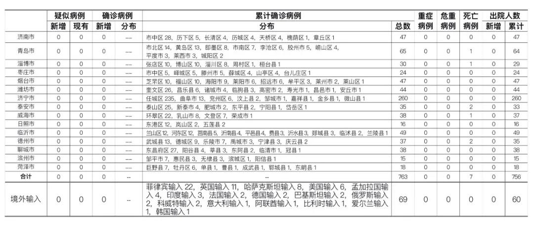 2020年9月24日0时至24时山东省新型冠状病毒肺炎疫情情况图片