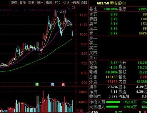 秦安股份炒期货:11天亏了1.4个亿 之前曾赚7.7个亿