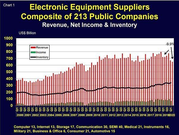 SEMI:2020年Q2全球电子设备销量同比下降10%