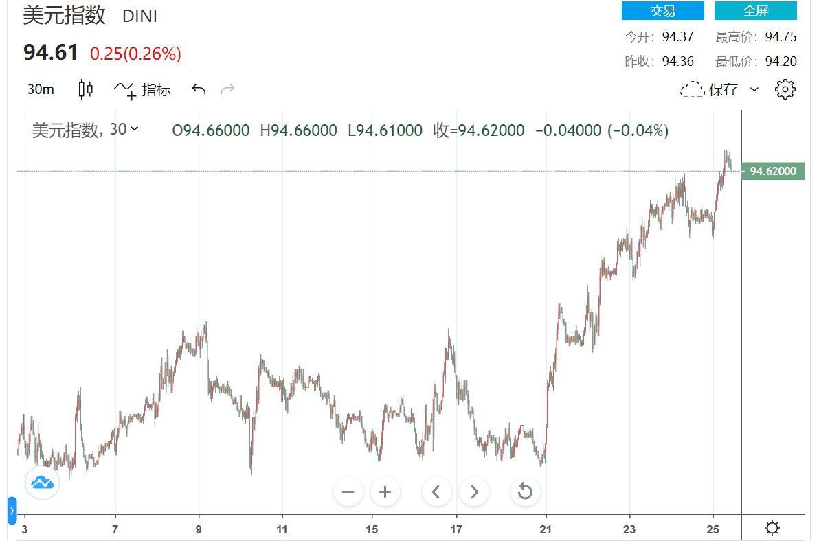 美元实现逆风翻盘 三大避险优势解读 下周总统辩论拜登战败恐危及美元
