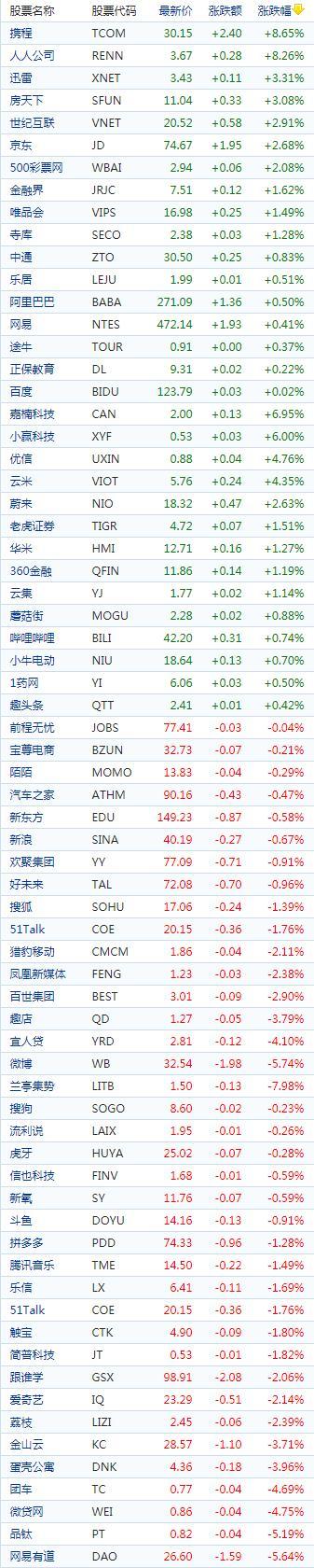 中国概念股周五收盘涨跌互现 携程大涨近9%