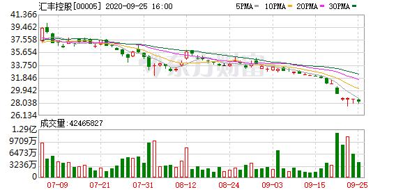 平安耗资3亿港元补仓汇丰控股再度成为第一大股东 持股8%