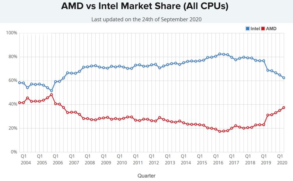 AMD 处理器达到 14 年市占率顶峰:台式机占 48%,笔记本电脑占 20%