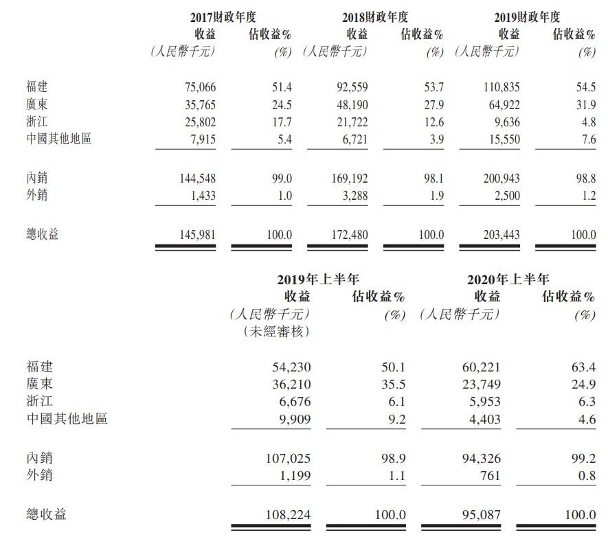 新股消息| 纺织业公司德运控股递表港交所 中国花边制造商排名第六 市场份额0.3%