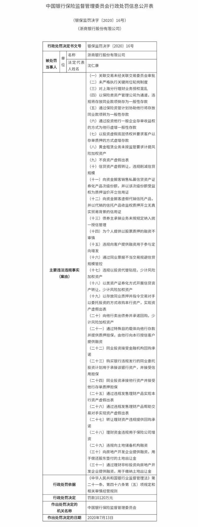 浙商银行上海分行收亿元巨额罚单 理财及同业业务多处违规