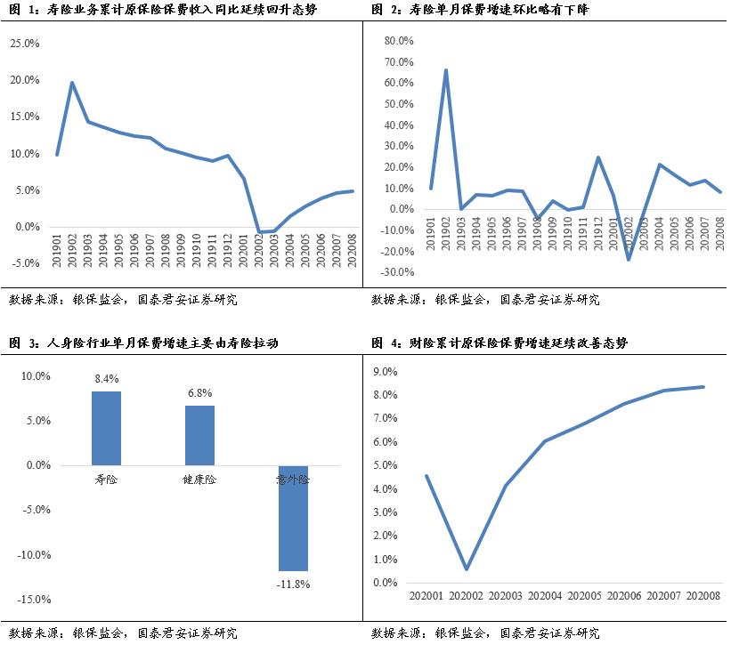 【国君非银】利率上行叠加提前备战开门红,板块预计超预期——保险行业2020年8月保费数据点评