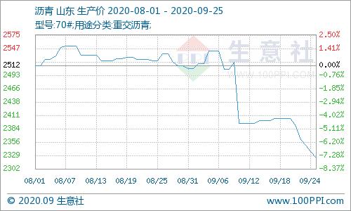 生意社:原油价格下行  沥青价格中心下移