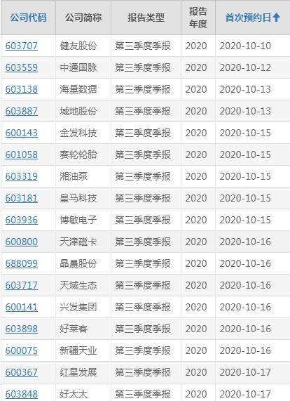 """三季报""""预增王""""是圣湘生物 77家公司预计前三季度净利润翻倍"""