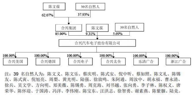 合兴股份净利毛利率均降 产能利用率降关联方频输血