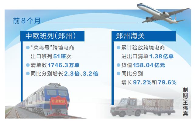 1.38亿单 前8个月河南跨境电商成绩亮眼图片