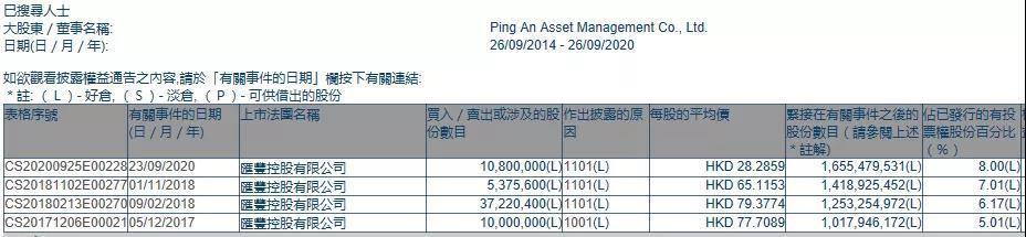 平安增持1080万股汇丰控股 持股比例突破8% 重新成为第一大股东