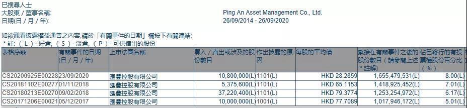 平安增持1080万股汇丰控股(00005) 持股比例突破8% 重新成为第一大股东