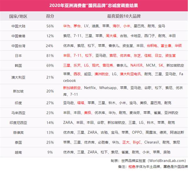 华为第一,小米第七,国人最喜欢品牌榜出炉
