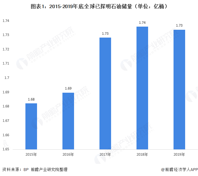 2020年全球石油供需区域竞争格局分析 中国石油消费增速快【组图】