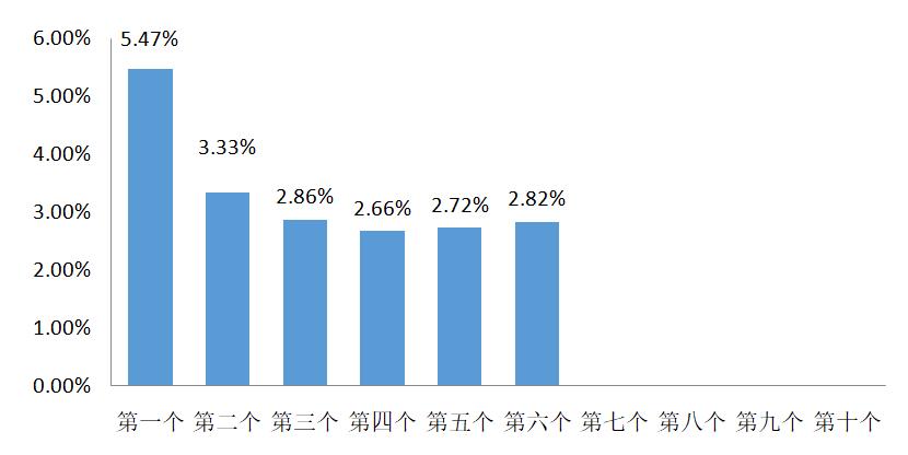 9月25日一揽子原油平均价格变化率为2.82%