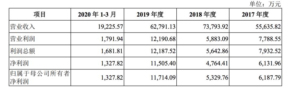 公司主要營業收入數據(圖:招股書)