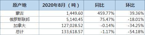 中国8月自加拿大进口油菜籽环比减少34.25% 进口分项数据一览