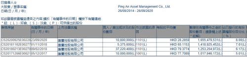 出手抄底!平安增持1080万股汇丰控股 持股比例突破8% 重新成为第一大股东