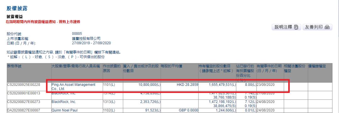 逆市增持1080万股 平安再度成为汇丰第一大股东