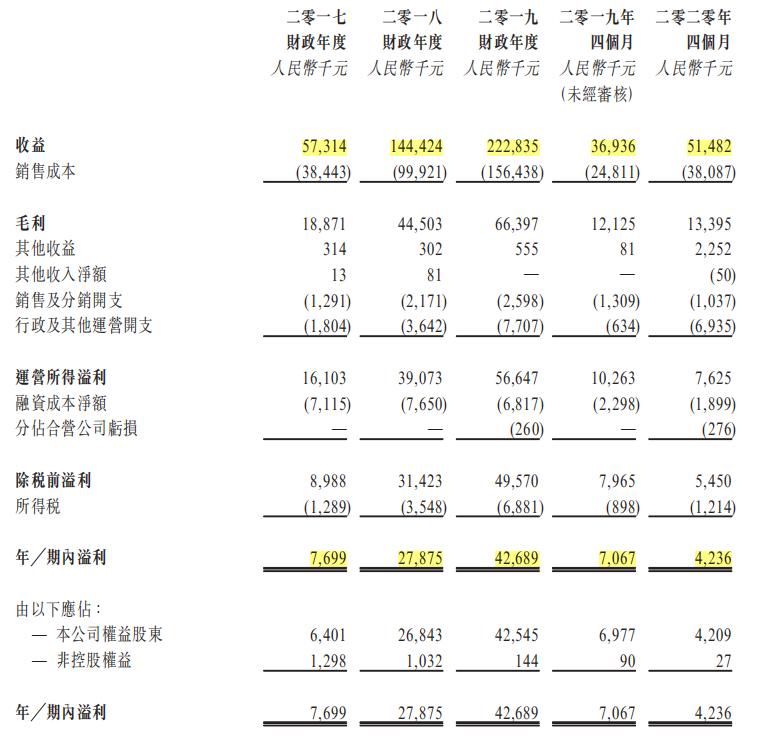 港股IPO|纳泉能源港交所聆讯通过,今年前4个月净利润同比下降40%