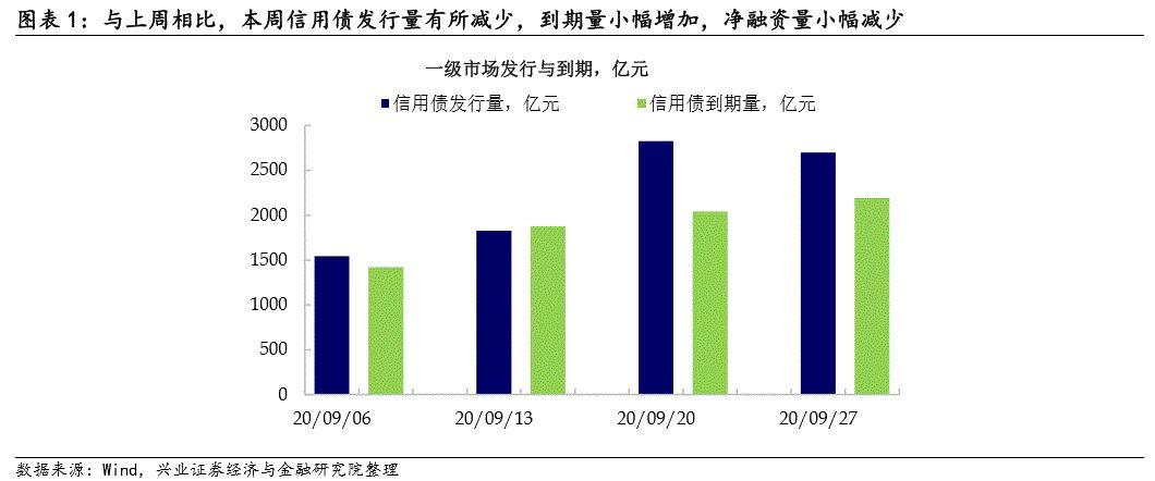 【兴证固收·信用】市场短期缓和,城投偏好仍在 ——信用债回顾(2020.09.21-2020.09.25)