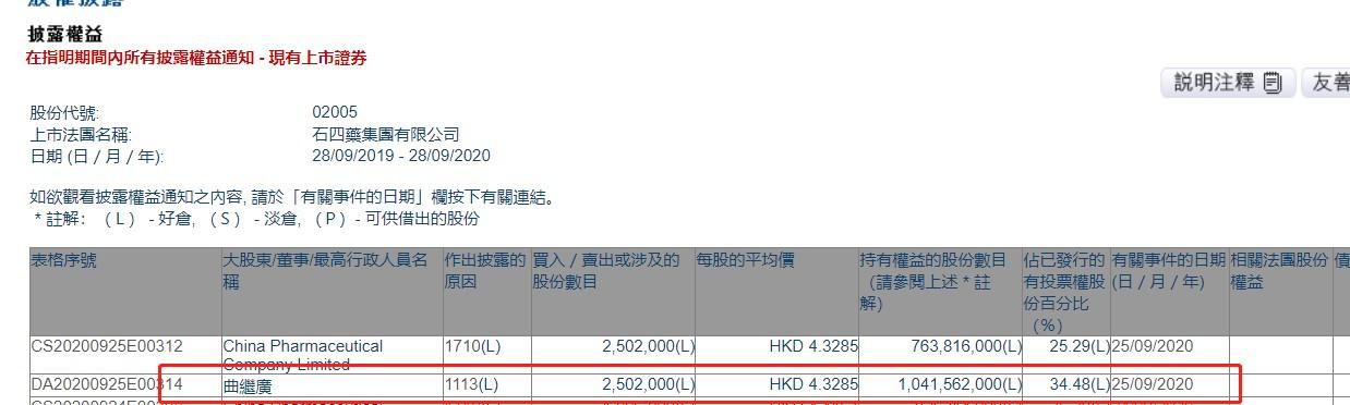 曲继广增持石四药集团(02005)250.2万股,每股作价4.3285港元