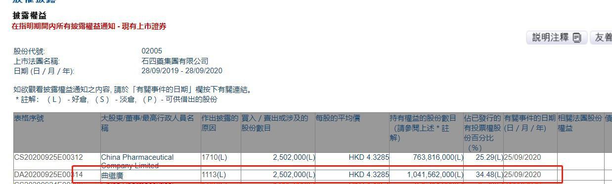 曲继广增持石四药集团250.2万股 每股作价4.3285港元