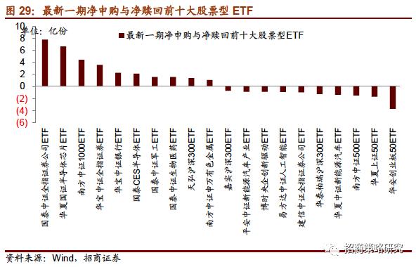 【招商策略】QFII/RQFII新规落地,内外资偏好分化——金融市场流动性与监管动态周报