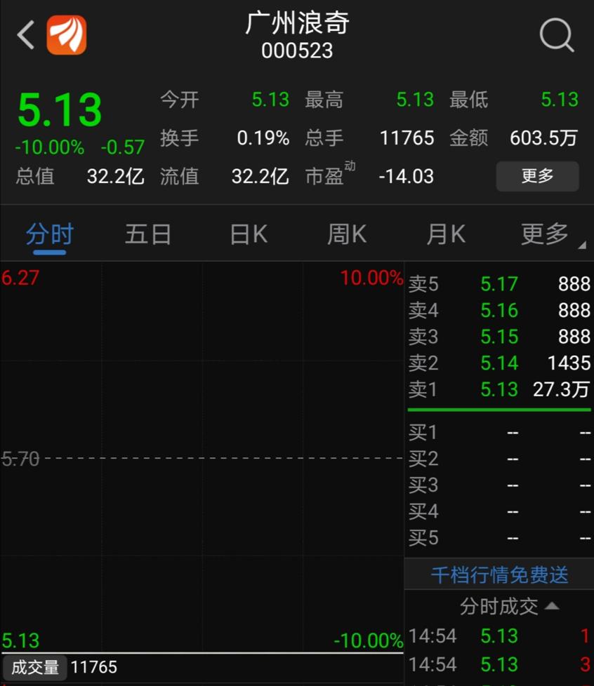广州浪奇5.72亿存货去哪了?存储方回应:未存储货物