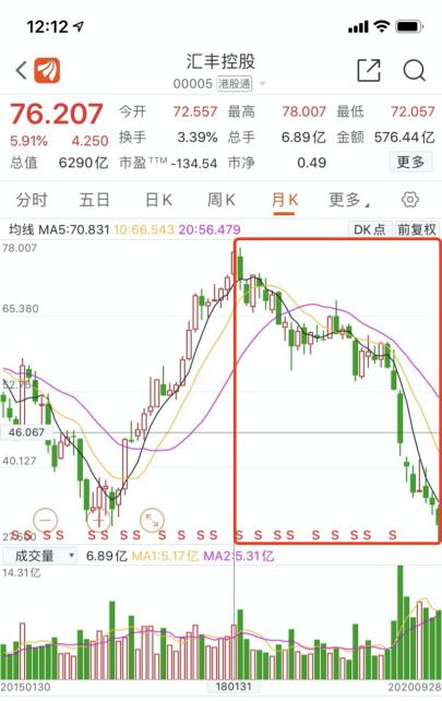 中国平安逢低加仓汇丰控股16.55亿股至8% 反超贝莱德成第一大股东