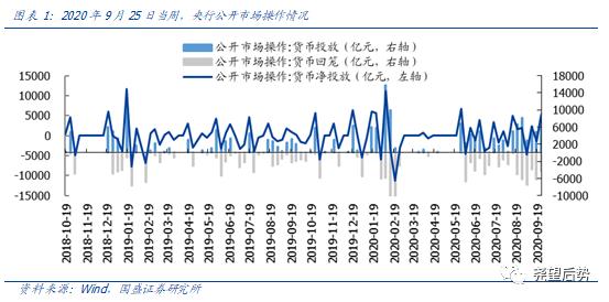 【国盛策略 | 资金价格周监控】假期临近,Shibor及国债利率小幅上行*第72期