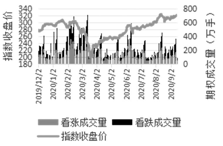 疫情期间全球主要股指期权市场运行情况分析