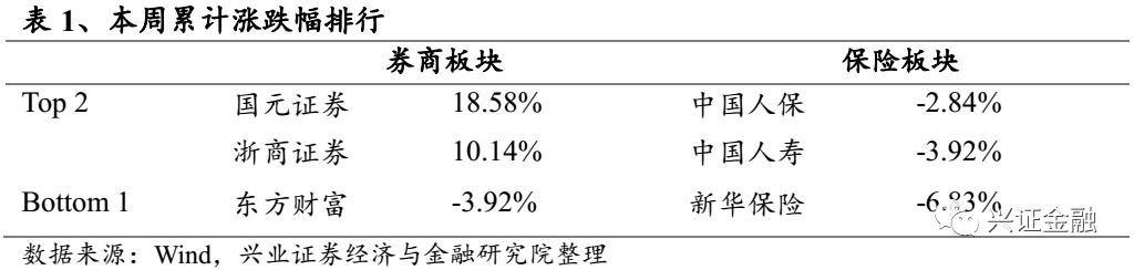 【兴业金融 傅慧芳】非银周报(09.21-09.27):8月保费平稳增长,券商场外期权业务如期扩容