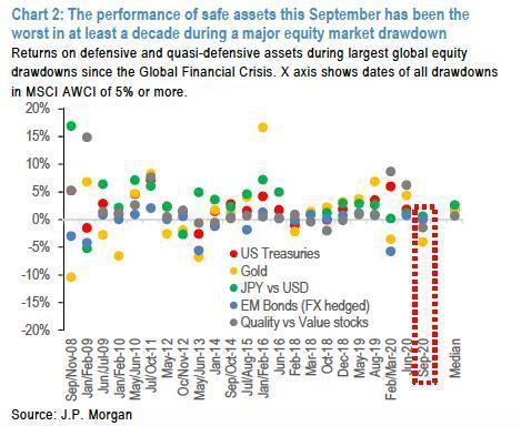 摩根大通:9月全球股市大调整中 避险资产全线失灵了