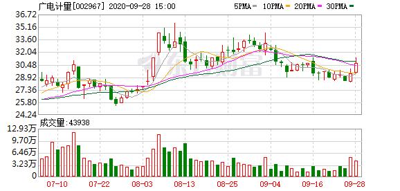 广电计量1.36亿元收购中安广源34.95%股权