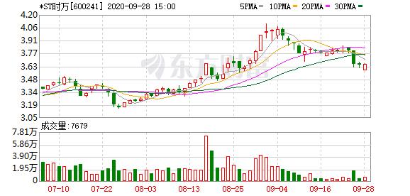 *ST时万:拟挂牌转让时代物业99.53%股权等资产 底价3.19亿元