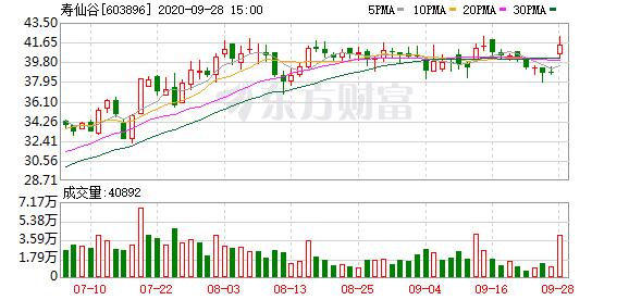 民族品牌指数涨0.66% 寿仙谷领涨