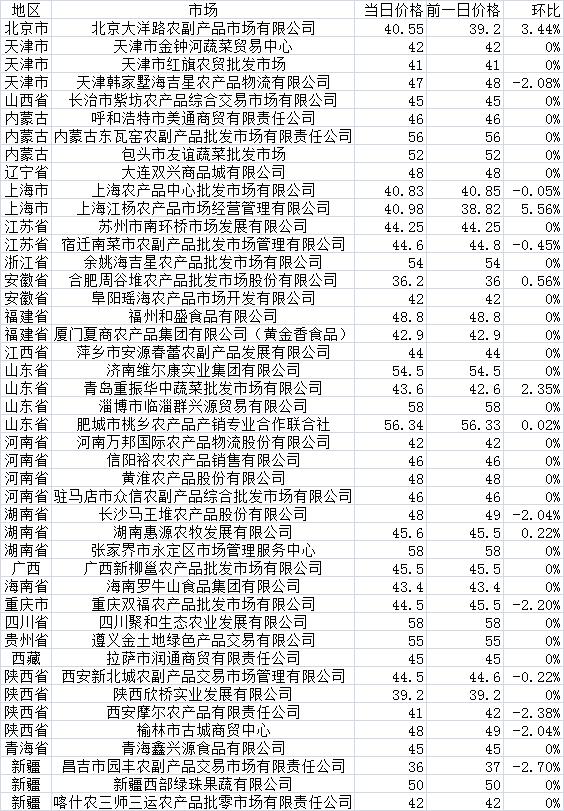 9月28日各地批发市场白条猪肉价格统计
