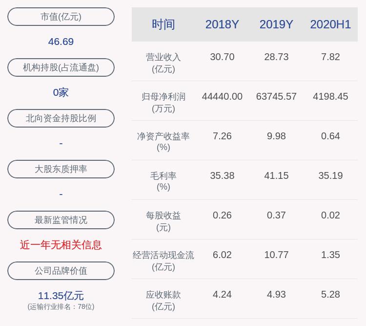 楚天高速:收到重大资产重组业绩补偿款约194万元