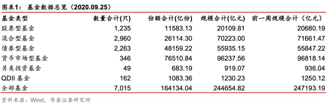 【华泰金工林晓明团队】上周新发两只80亿规模债券基金——FOF投资周报20200928