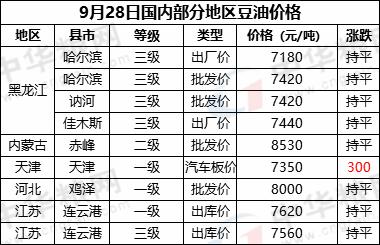 9月28日国内部分地区豆油价格汇总