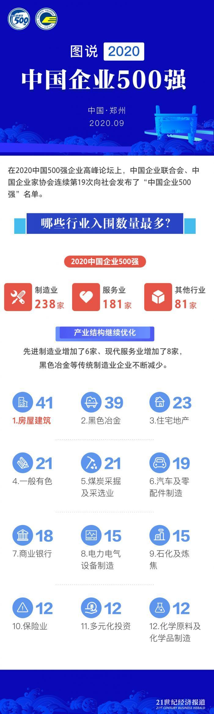图解中企500强分布:京粤鲁数量最多,黑色冶金占比下降,这些企业最赚钱