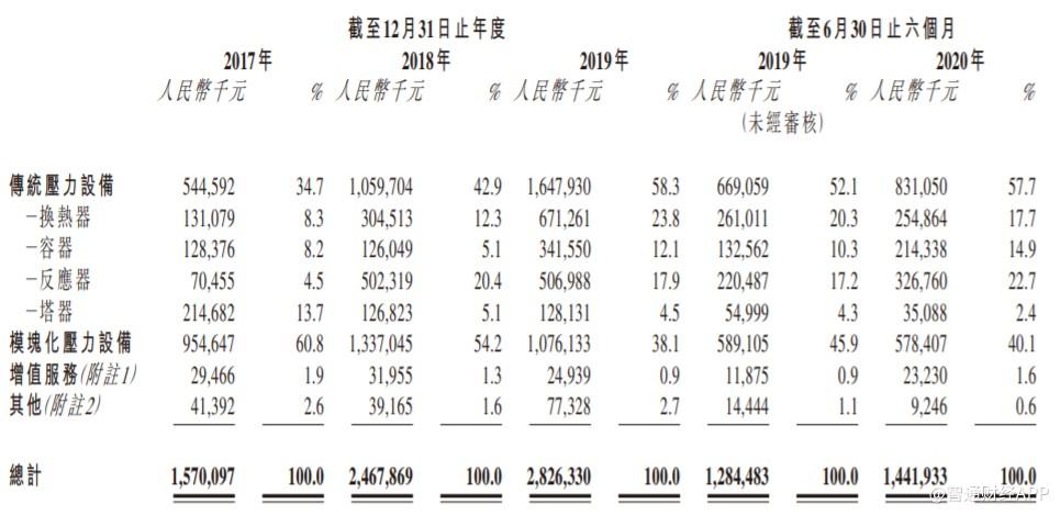 新股消息| 森松国际控股递表港交所主板,为国内第四大压力设备制造商